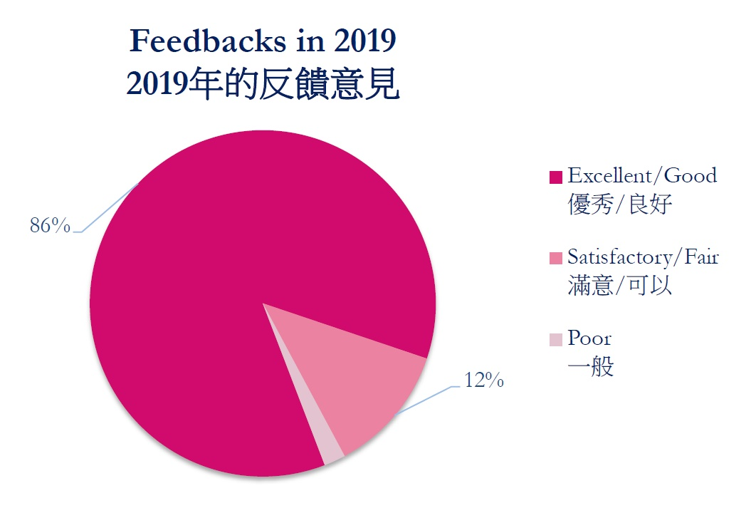 Feedbacks in 2019